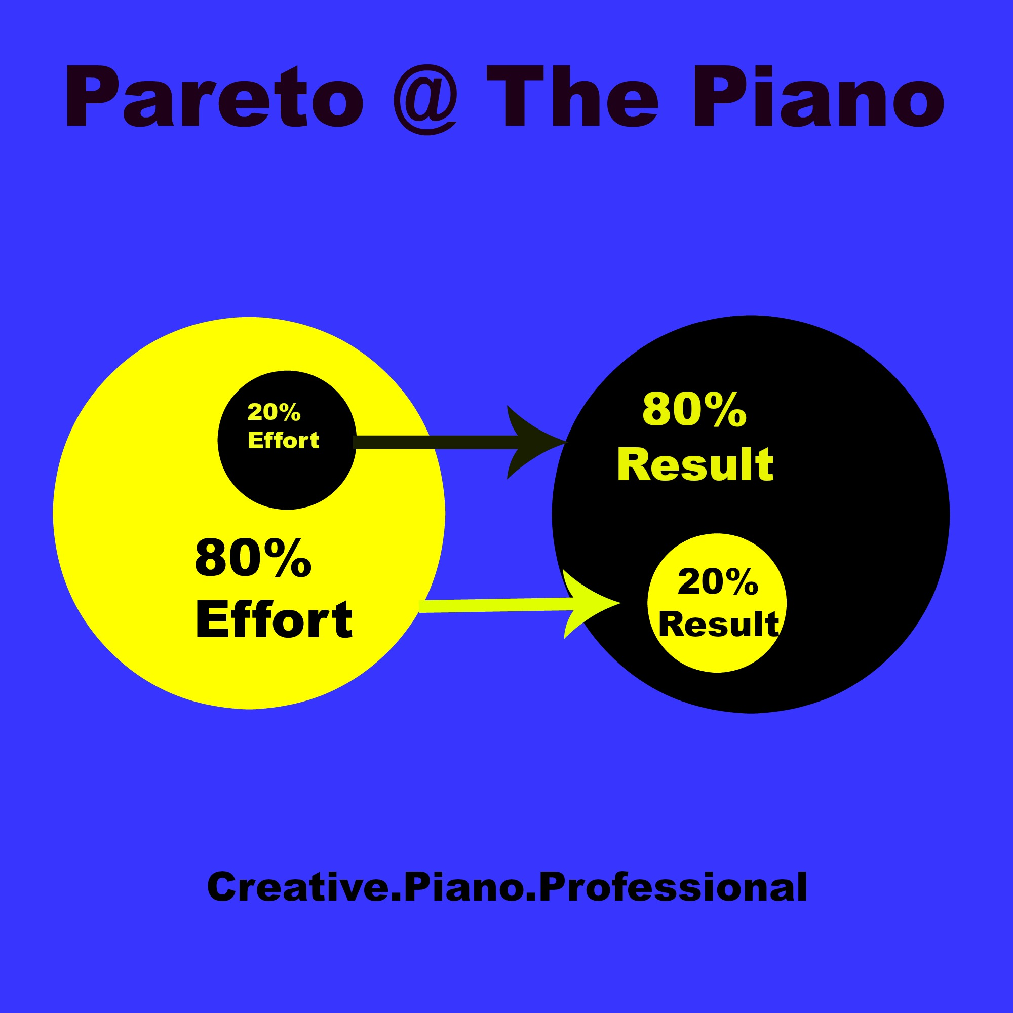 Pareto at the piano